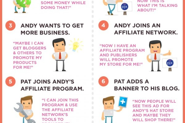 What is affiliate marketing? #infographic